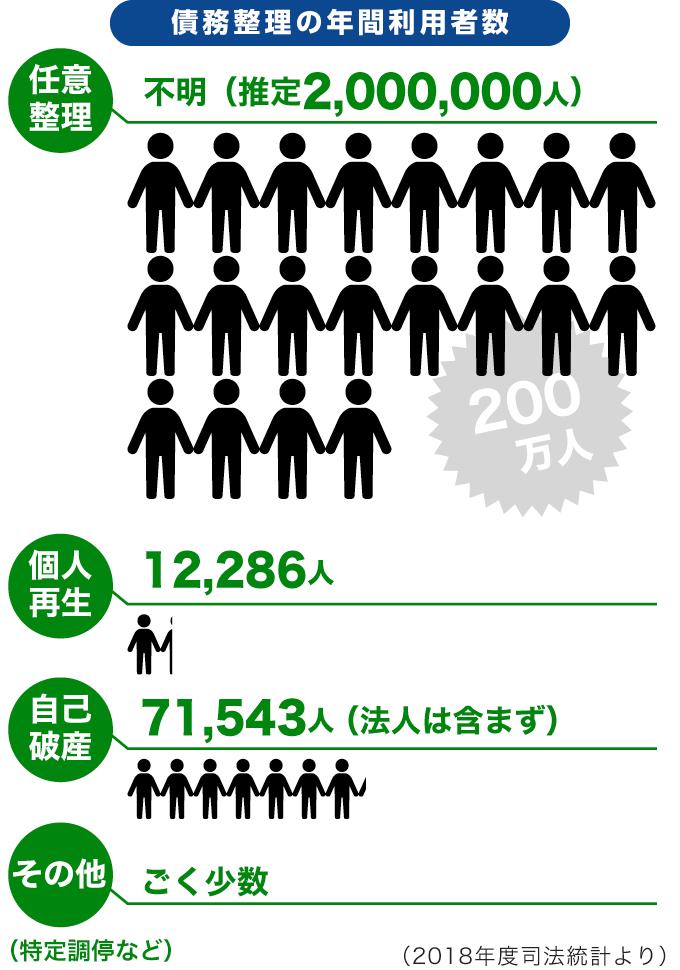 債務整理の年間利用者数