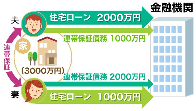 住宅ローンのペアローン相互保障型